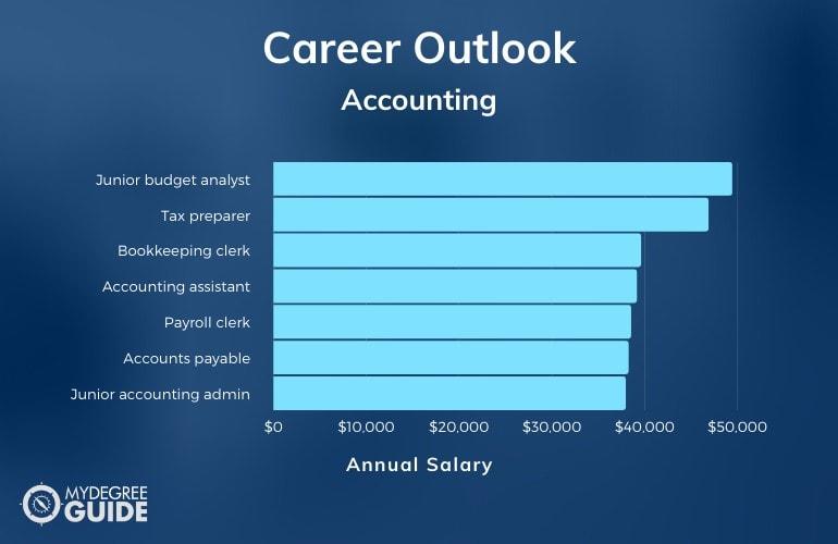 Accounting Associates Degree Salary