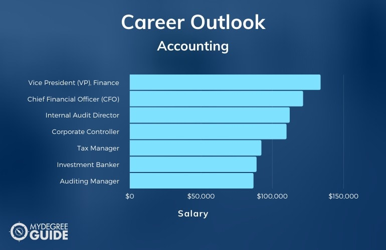 Accounting Jobs & Salary