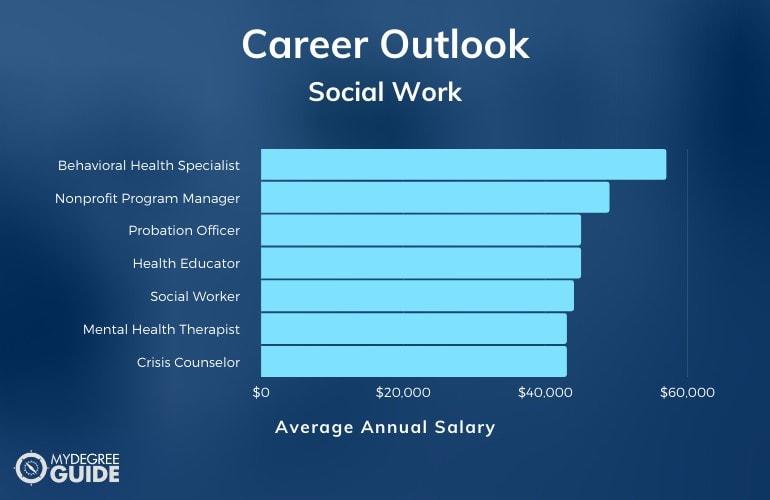 Bachelor of Social Work Careers & Salaries