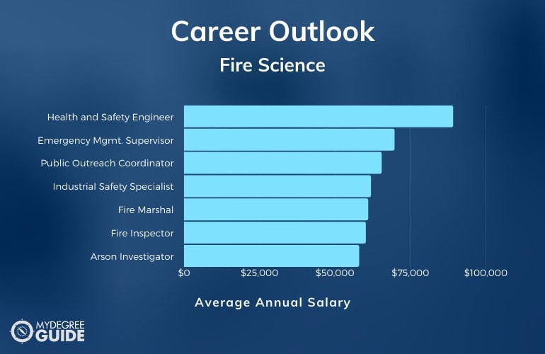 Fire Science Careers and Salaries