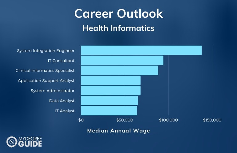 Health Informatics Careers & Salaries