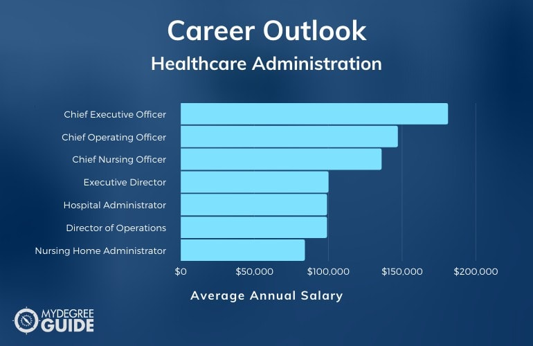 Healthcare Administration Careers & Salaries