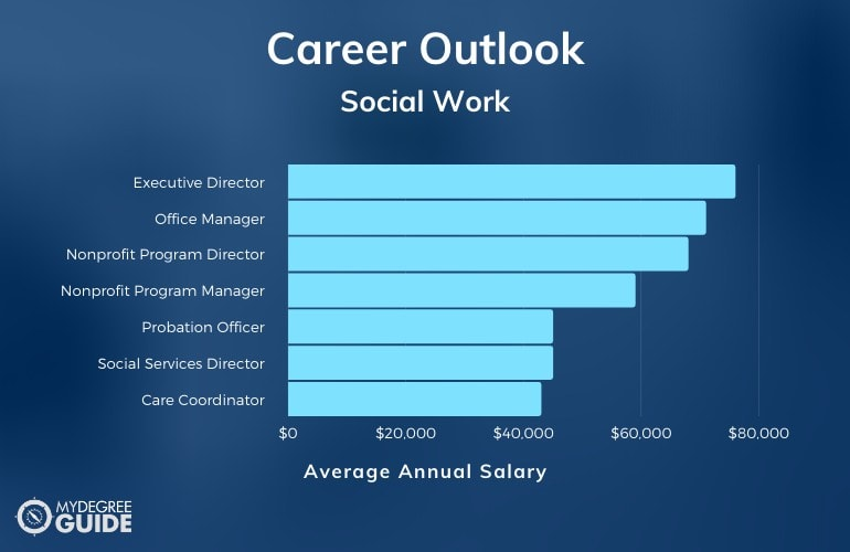 Bachelor's in Social Work Careers & Salaries