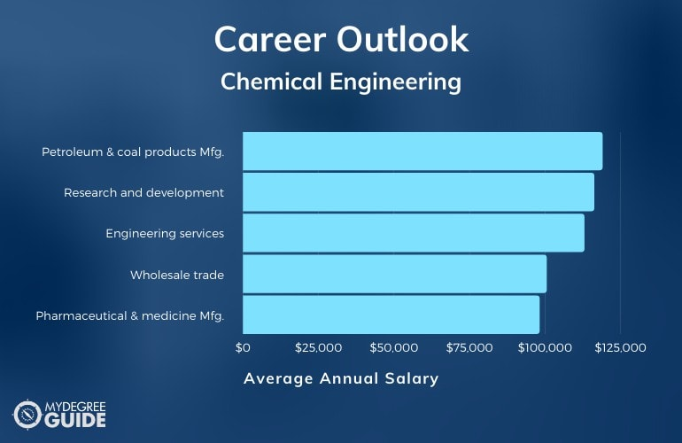 Chemical Engineering Careers & Salaries