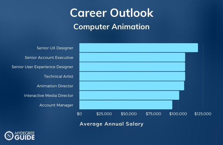 Computer Animation Careers & Salaries