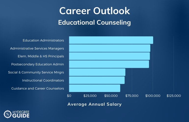 Educational Counseling Careers & Salaries