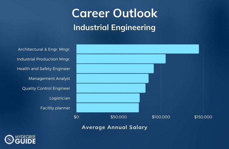 Industrial Engineering Careers and Salaries