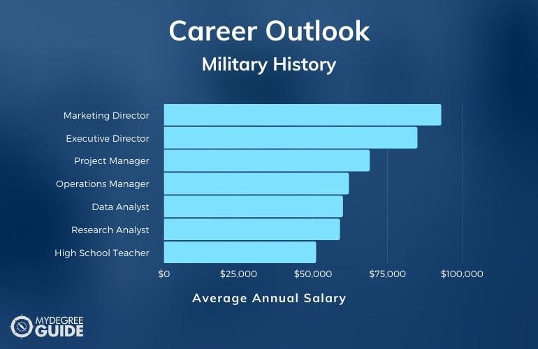 Military History Careers & Salaries