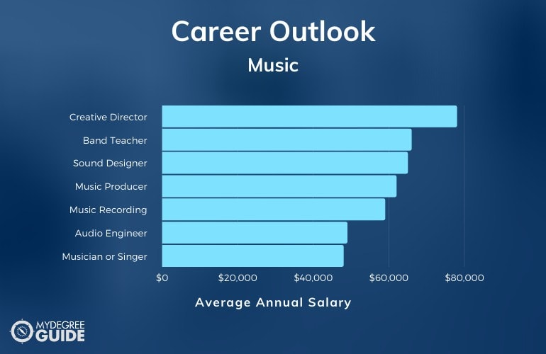Bachelors in Music Careers & Salaries