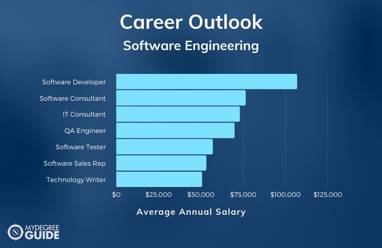 Software Engineering Careers and Salaries