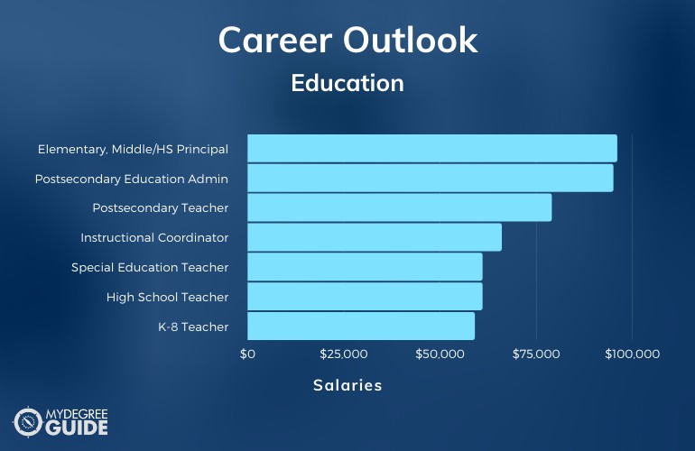 Masters in Education Careers & Salaries