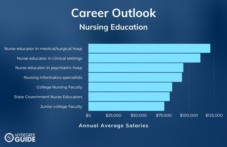 Nursing Education Careers and Salaries