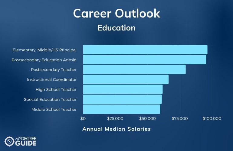 Masters in Education Careers & Salaries