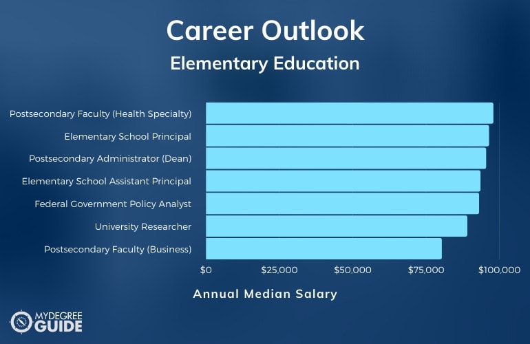 Elementary Education Careers and Salaries
