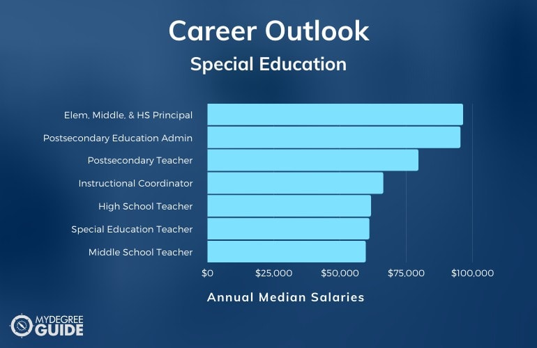 Special Education Careers & Salaries