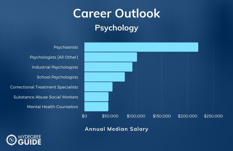 Bachelor's of Psychology Degree Salary