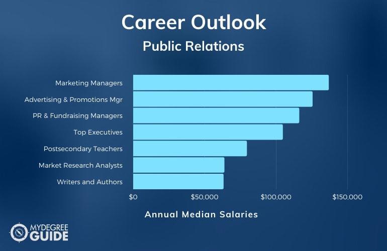 Public Relations Careers & Salaries