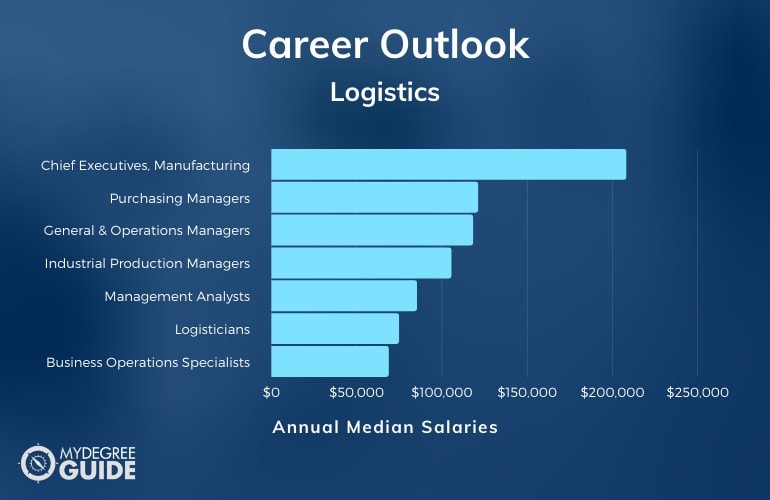Logistics Careers & Salaries