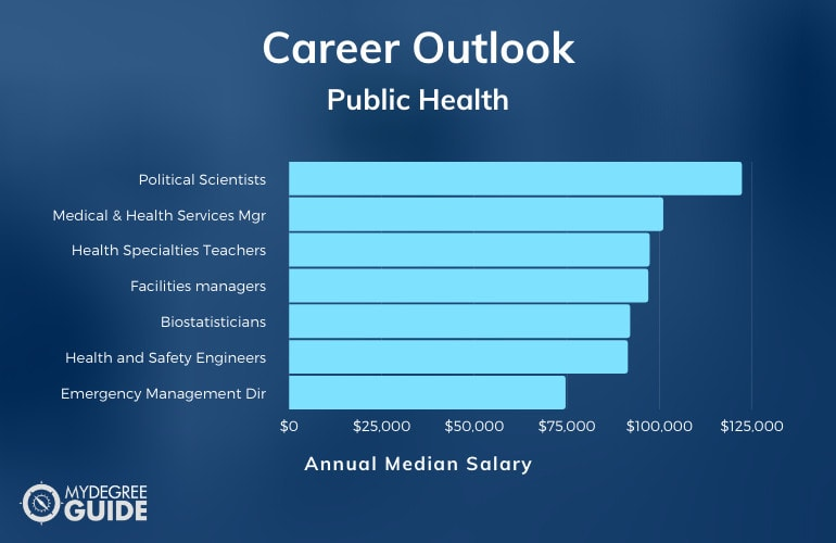 Master of Public Health Careers and Salaries