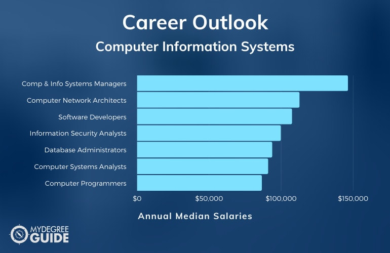 Computer Information Systems Careers