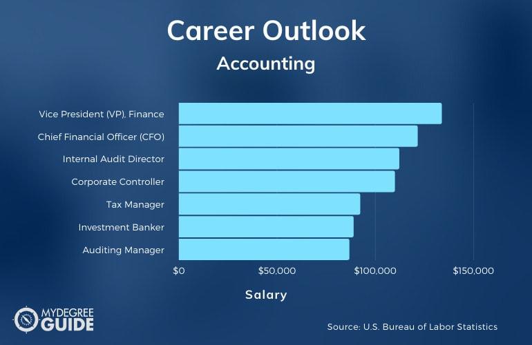 Accounting Jobs & Salary