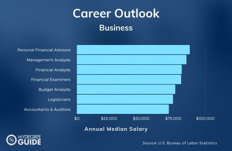 Business Degrees Salary & Job Growth