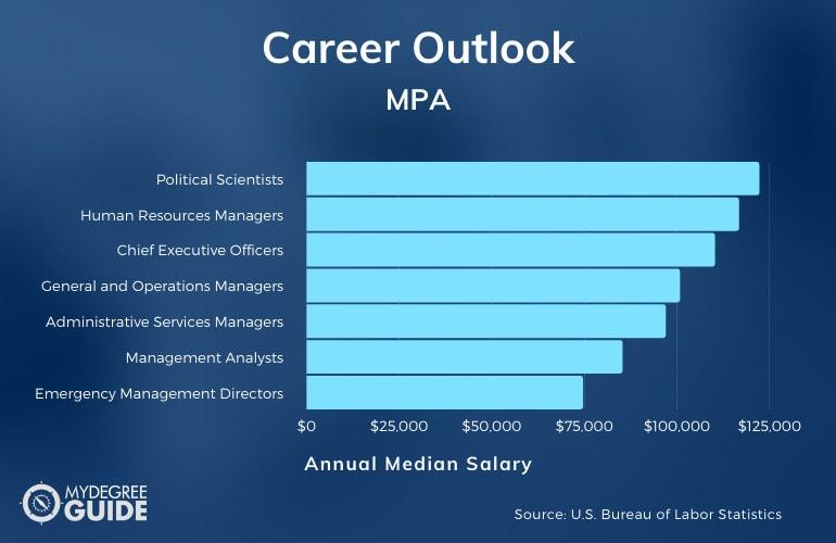 Career Outlook for MPA Graduates