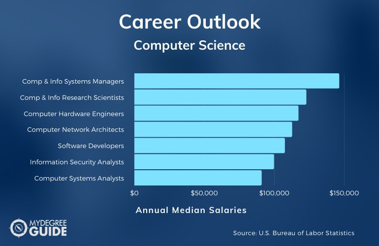 Careers and Salaries in Computer Science
