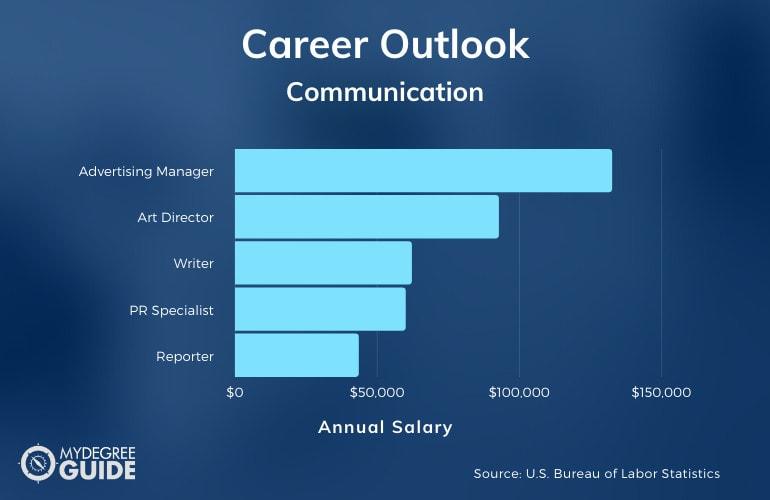 Communication Careers & Salary