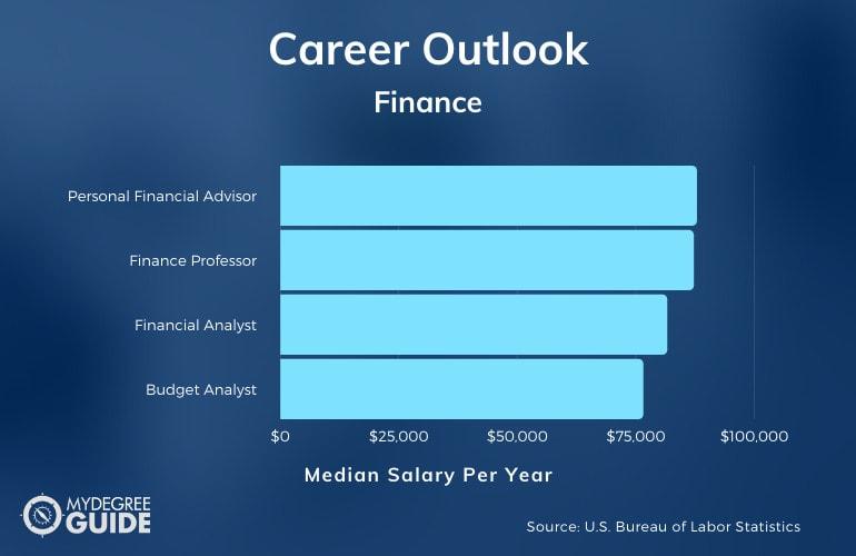 Doctorate in Finance Jobs & Salary