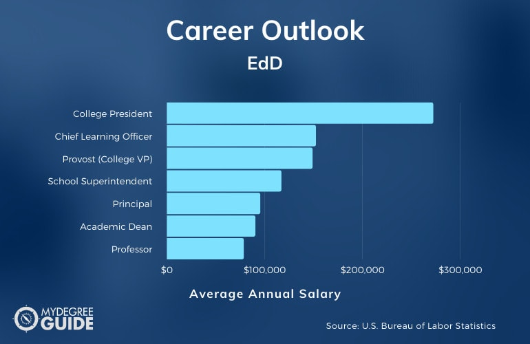 EdD Career Outlook and Salary Information