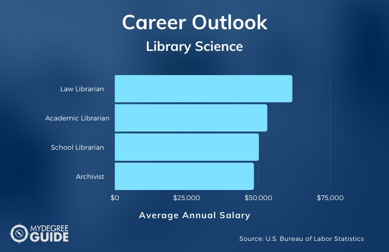 Careers in Library Science and Their Salaries