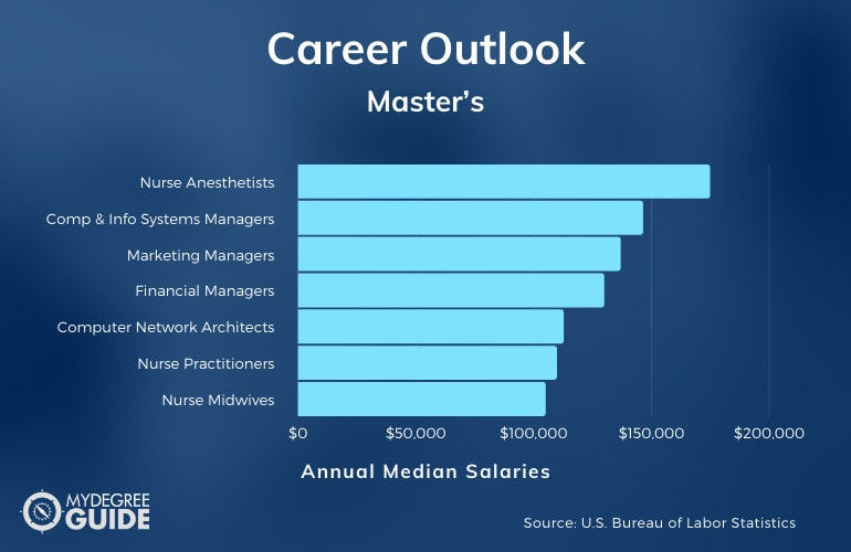 Master's Degree Careers & Salaries
