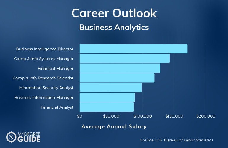 Master's in Business Analytics Jobs and Salaries
