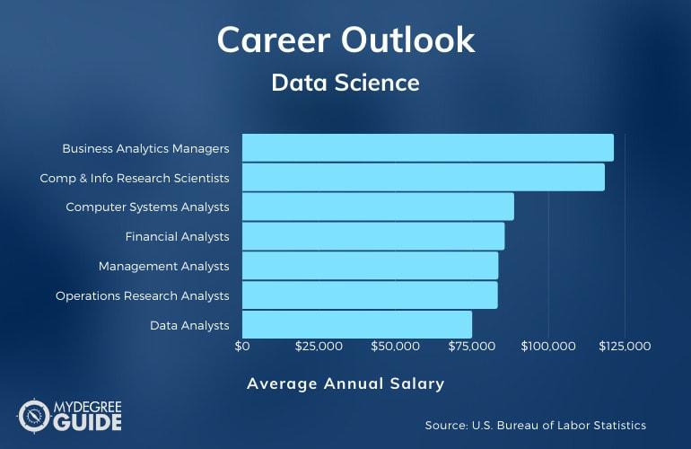 Master's in Data Science Careers & Salaries
