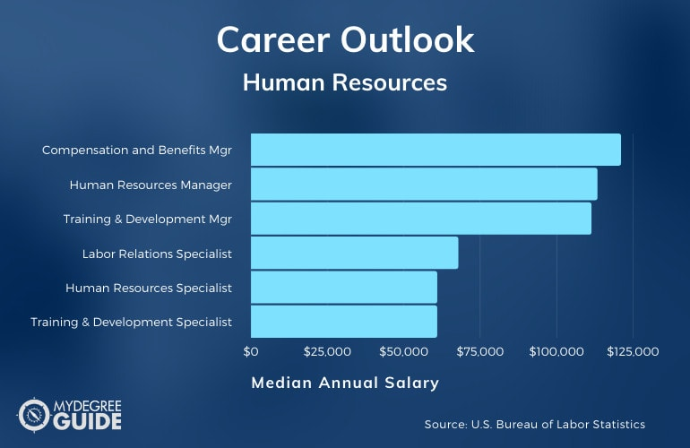 Masters in Human Resources Salary Chart