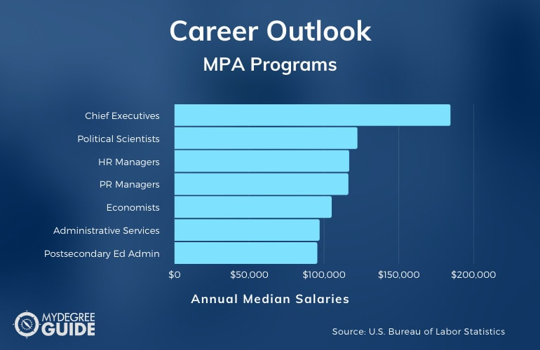 MPA Careers & Salaries