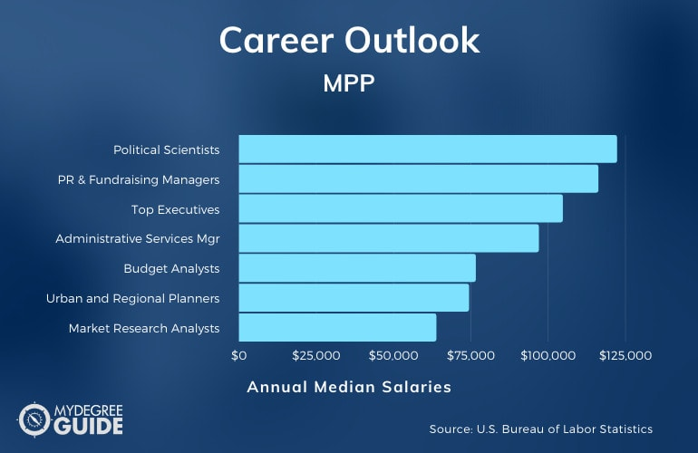 MPP Careers & Salaries
