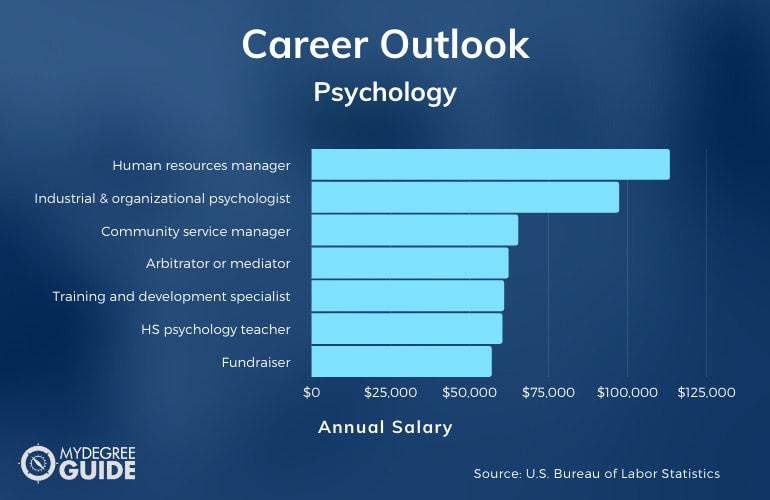 Psychology Careers & Salaries