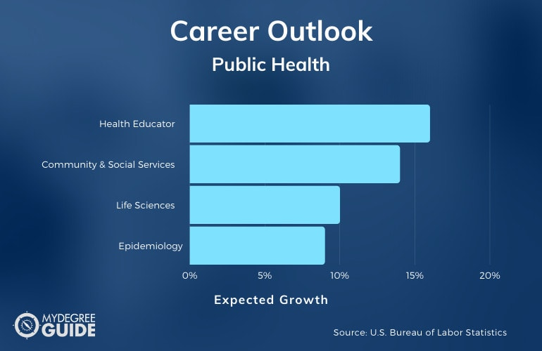 Master of Public Health Job Outlook Chart