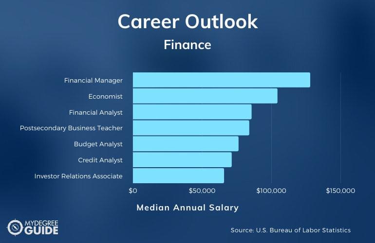 BA in Finance Salary
