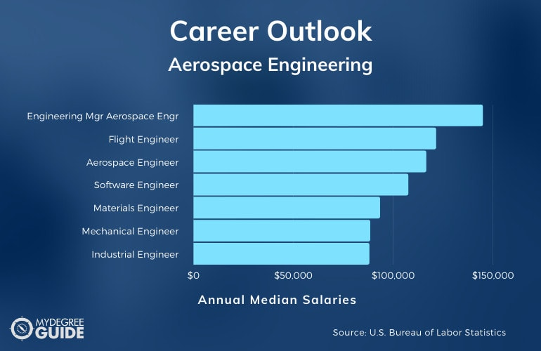 Aerospace Engineering Careers & Salaries