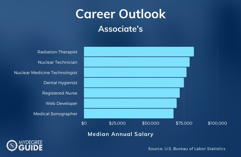 Jobs You Can Get with an Associate's Degree