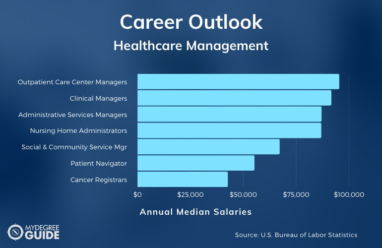 Jobs for an Associate in Healthcare Management