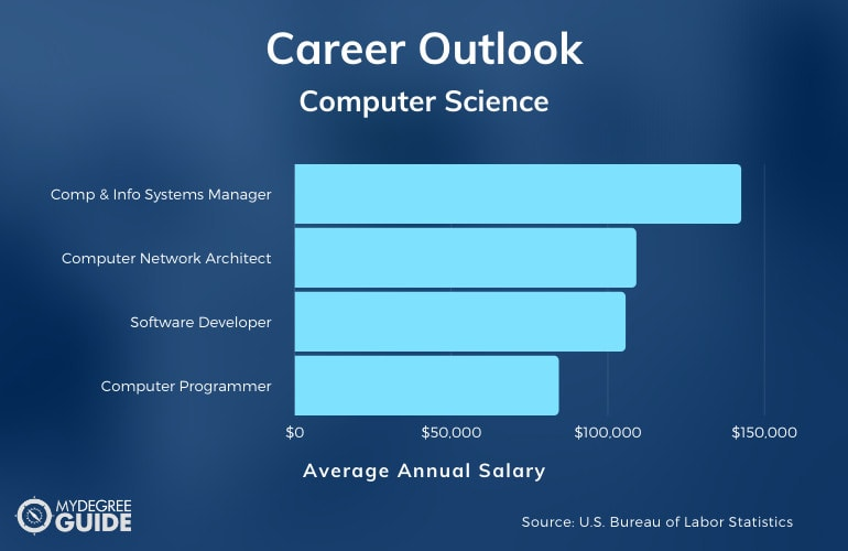 Bachelor's Degree in Computer Science Careers & Salaries