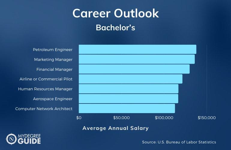 Bachelor's Degree Salary