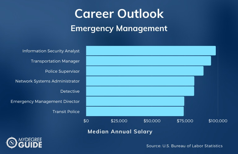 Bachelor's in Emergency Management Careers and Salary