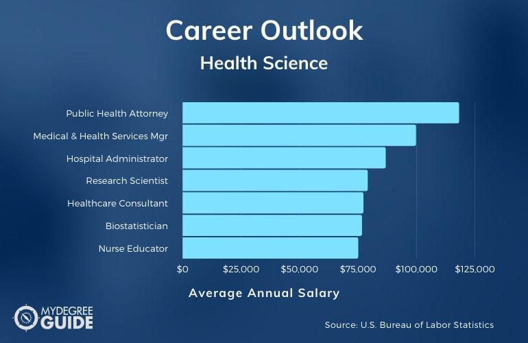 Bachelor's in Health Science Salary Range