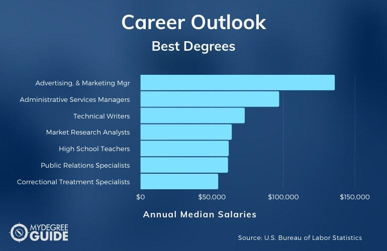 Best Degrees Careers & Salaries