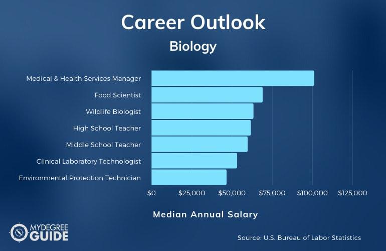 Biology Degree Salary